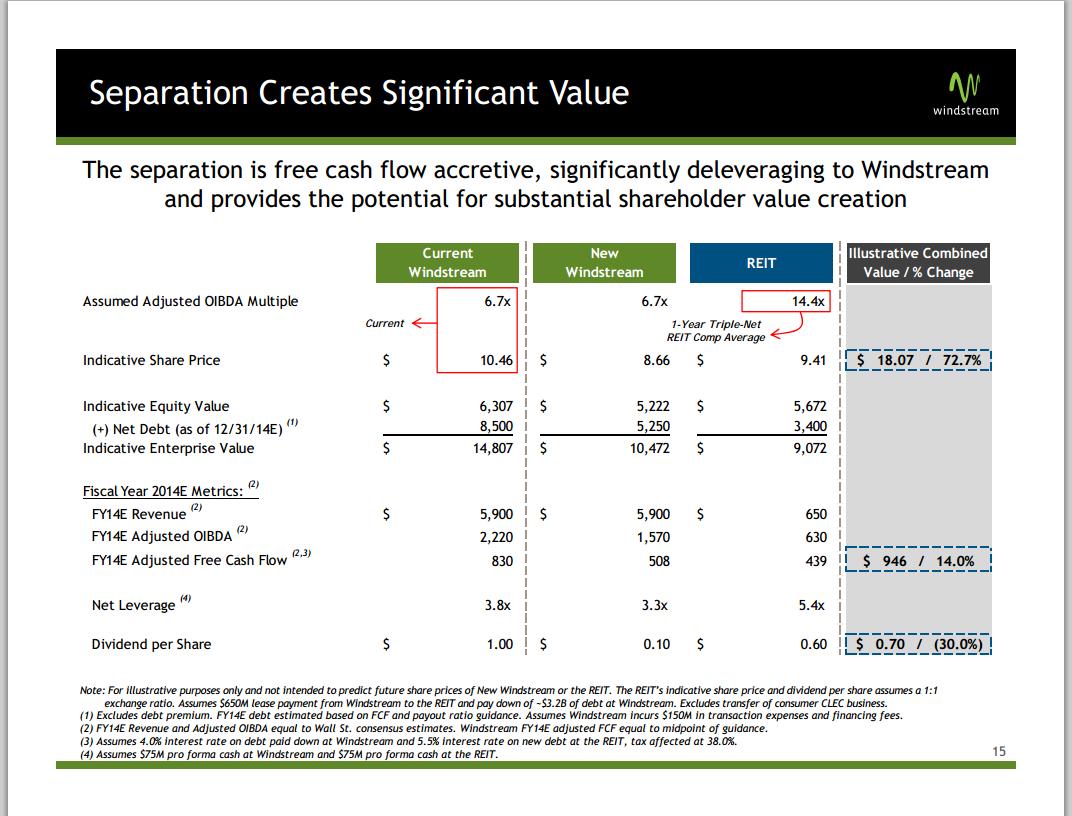 REIT arbitrage distilled onto a single slide | Lex Live