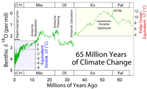 300px65_myr_climate_change