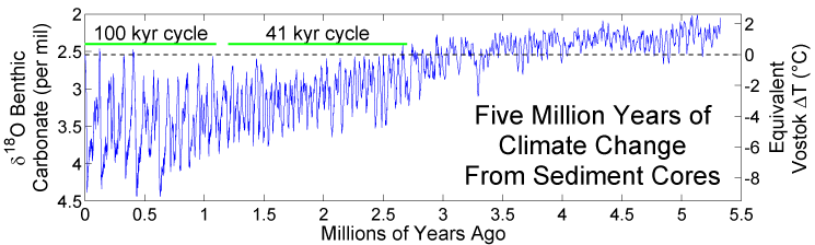 Five_myr_climate_change