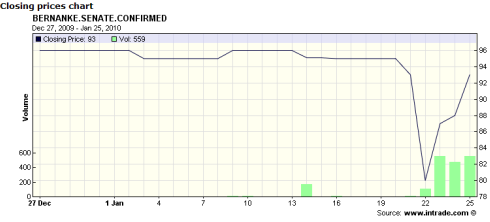 Will Ben Bernanke win Senate confirmation for a second term as Fed Chairman?