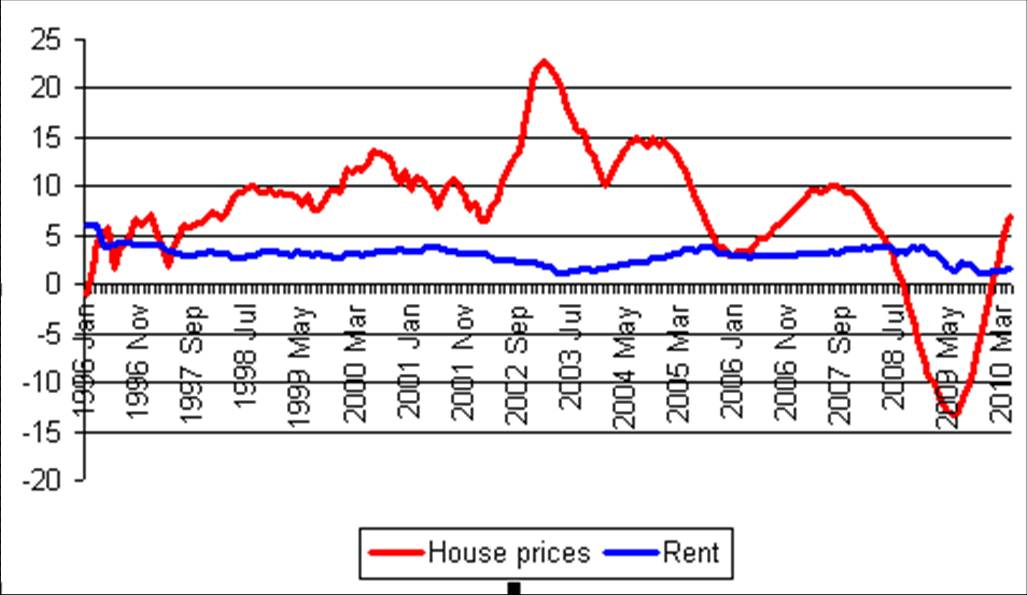 21-may-2010-house-prices-and-rent.jpg