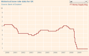 BoE base rate chart