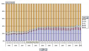 Emerging economies reserves