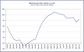 Indian wholesale price inflation historical series
