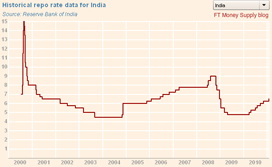 India historical interest rate graphic