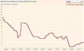 Israel historical interest rate graphic