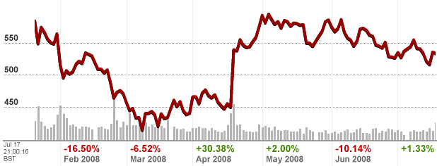 google-6-month-chart.png