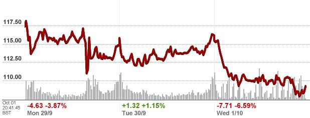 ibm-three-day-chart.png