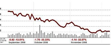 AMD share price