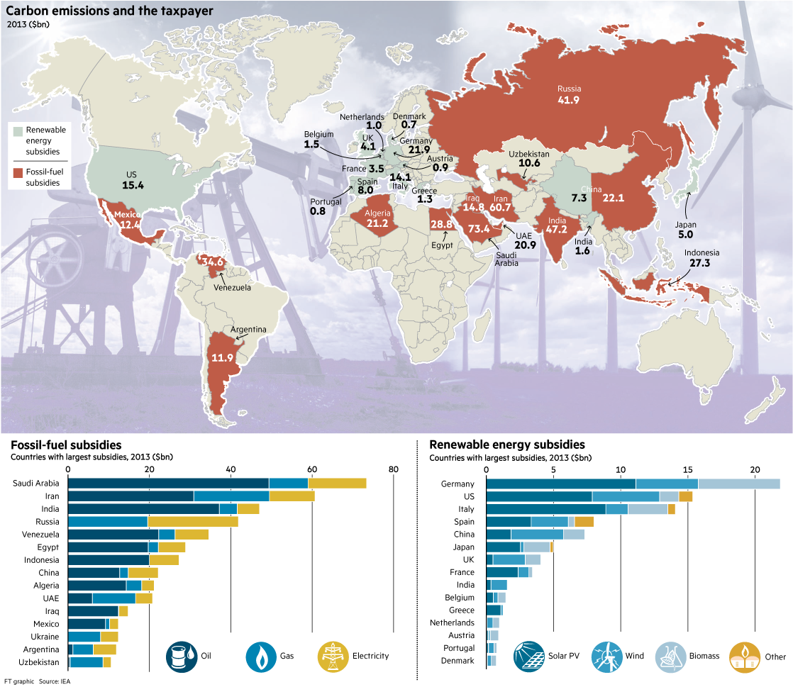 a world map of subsidies for renewable energy and fossil fuels