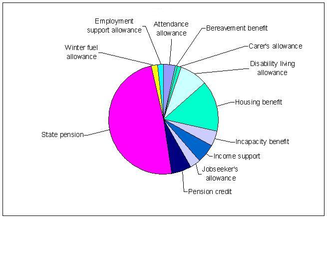 Benefits-pie-chart2.jpg