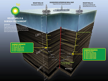BP's relief well diagram guide. Click through for full description  and full-size image